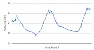Google Interactive Charts